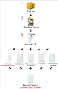 Certificato CE e marcatura CE.