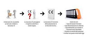 Certificato CE e marcatura CE. Le differenze.