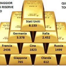 Storia dell'Oro nella Finanza Moderna